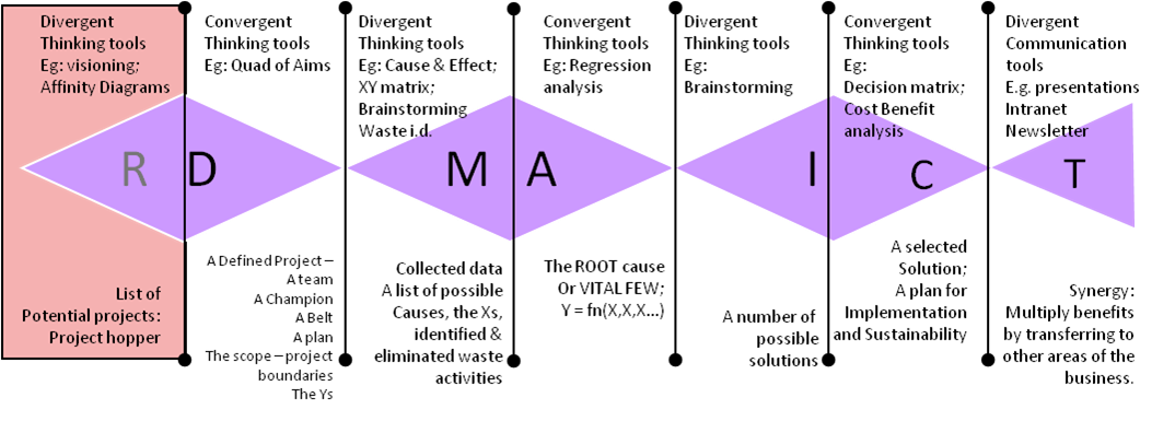 potential causes of variation No power to order variation is implied  it is wise to minimise potential variations and subsequent claims by ensuring that uncertainties are eliminated before.