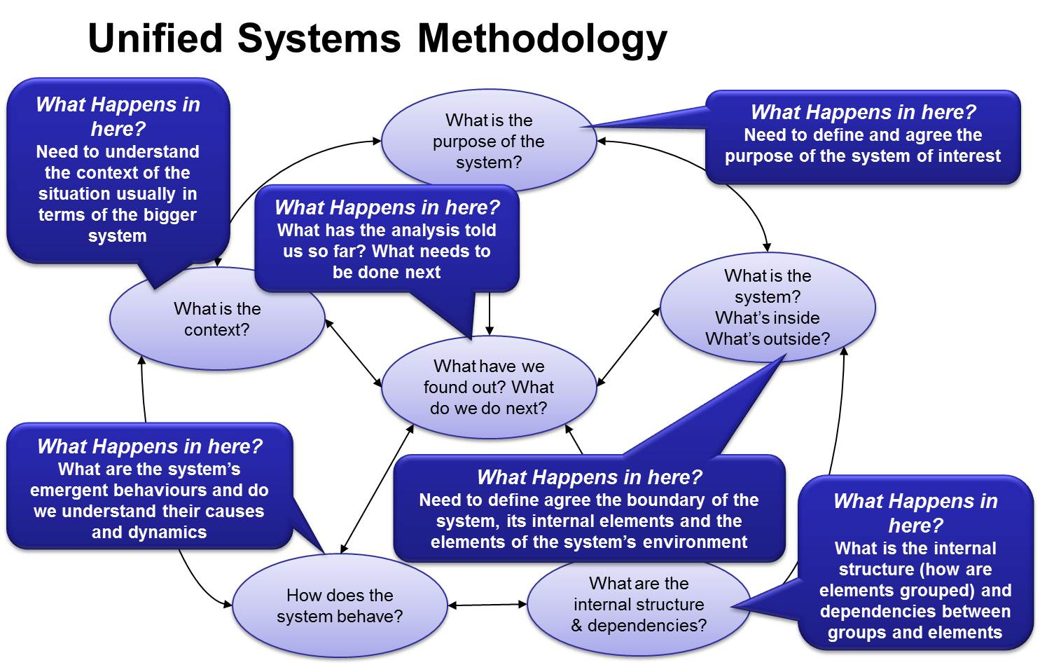 soft system methodology in construction 526 soft system methodology (ssm) soft systems methodology is the relevance of ssm to enterprise modeling is the way ssm concerns construction and communication.