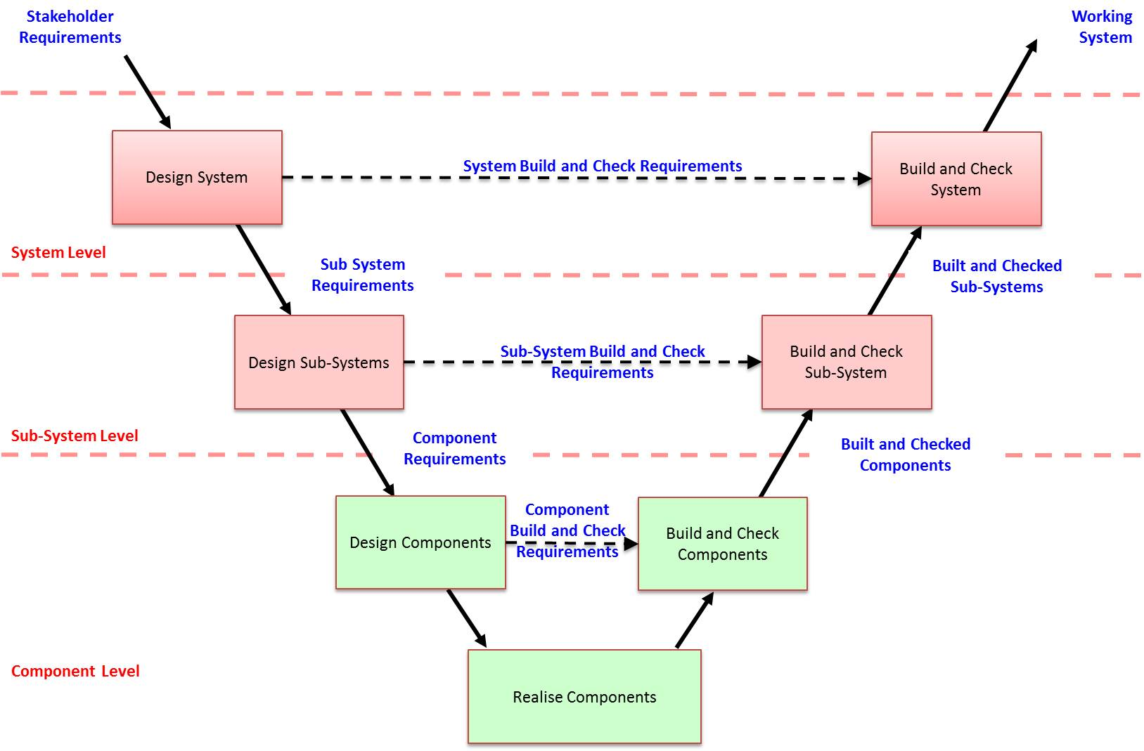 processsystems engineering process