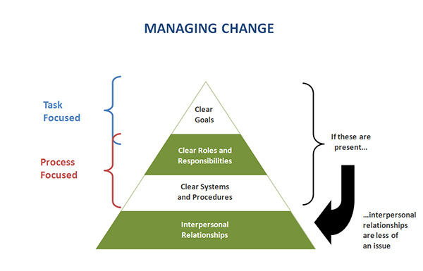 managing change and leading people Change management guide introduction this guide is for people who are  leading let's get real: disability in their organisation it looks at what it means to  be an.